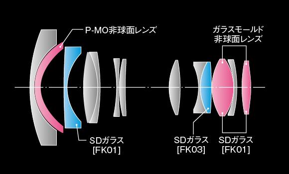 AT-X 14-20 F2 PRO DXレンズ構成図
