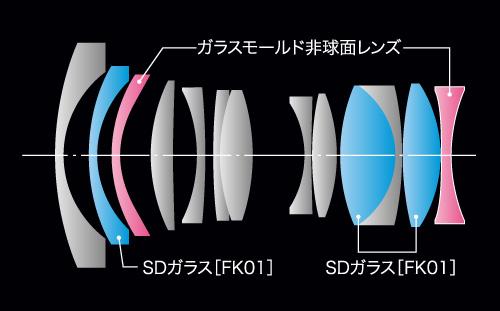 FíRIN 20mm F2 FE MFレンズ構成図