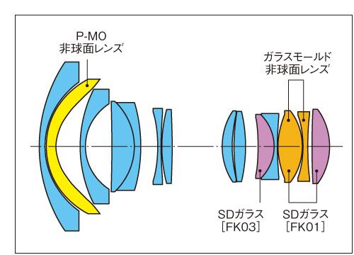 AT-X 11-20 PRO DXレンズ構成図